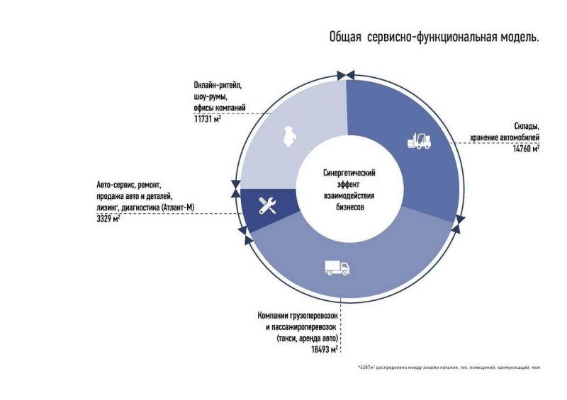 Архитектурный проект Центр Дмитровка